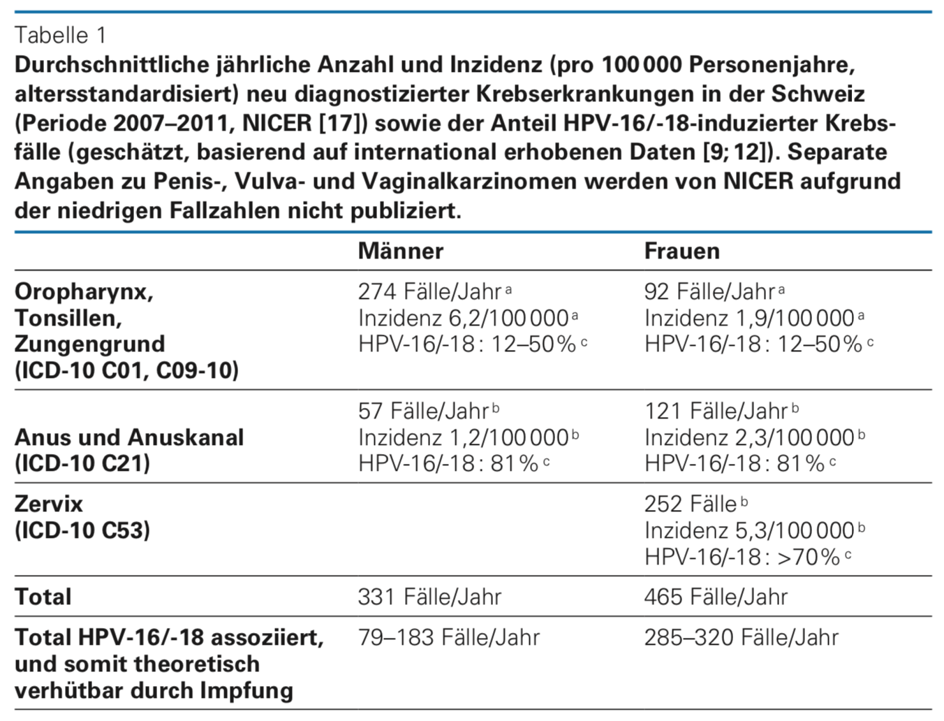 hpv viren impfung jungen nebenwirkungen