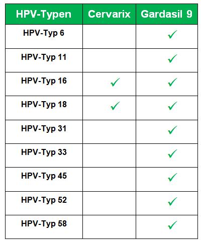 Hpv impfung dak - Helminților cauza