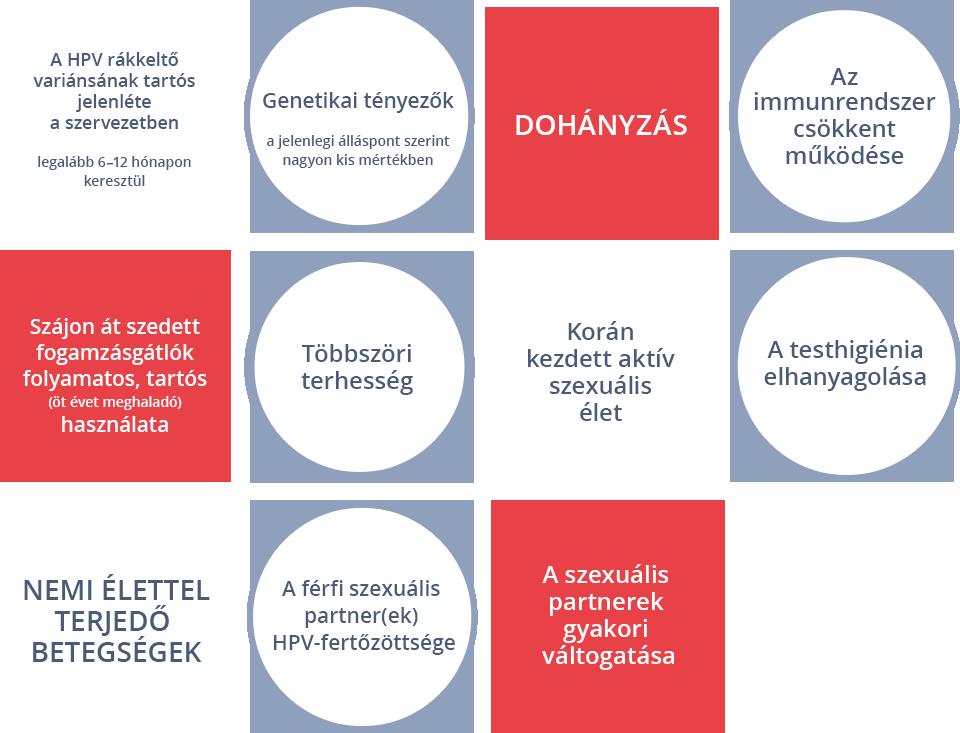 hpv kezelés és megelőzés condyloma acuminata és terhesség