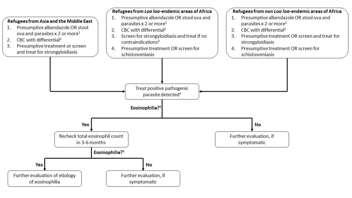 schistosomiasis az USA-ban