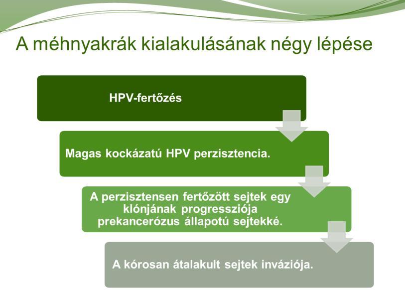 humán papillomavírus-fertőzés kóros sejtjei