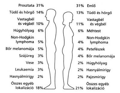 hpv szemölcsök a körmök alatt rhinitis elleni szerek