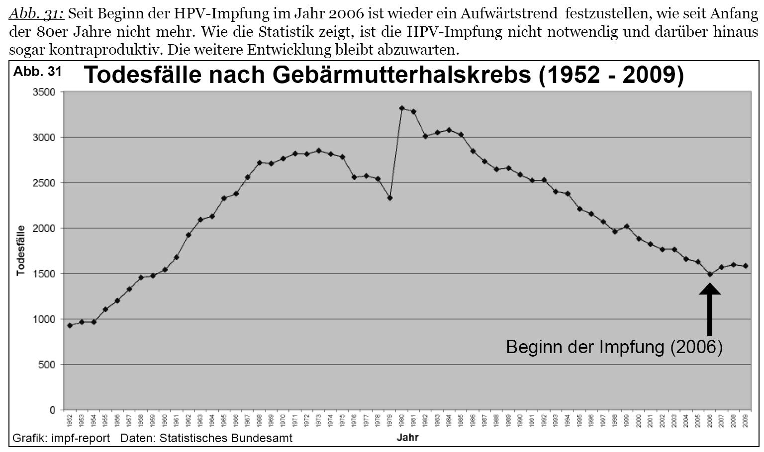 hpv impfung pei